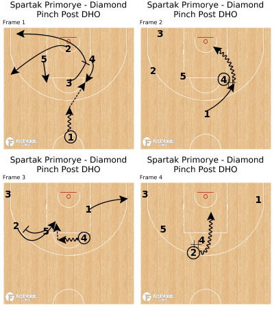 Basketball Play - Spartak Primorie - Diamond Pinch Post DHO