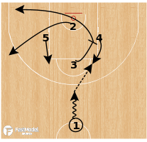 Basketball Play - Spartak Primorye - Diamond Pinch Post DHO