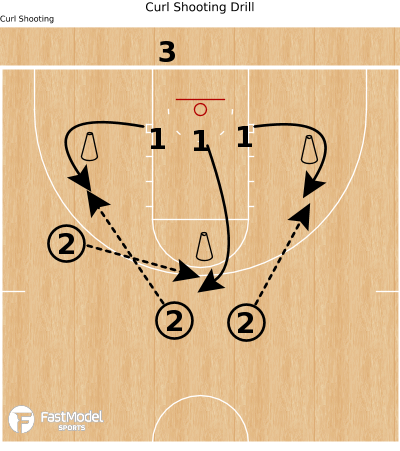 Basketball Play - Curl Shooting Drill