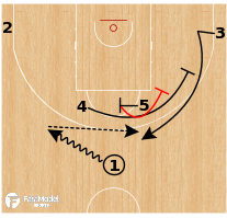 Basketball Play - Croatia - Horns Double Stagger/DHO Option