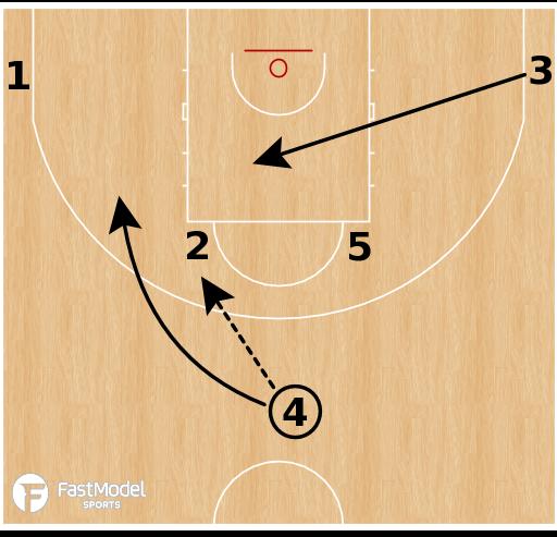 Basketball Play - Croatia - Horns Double Rip