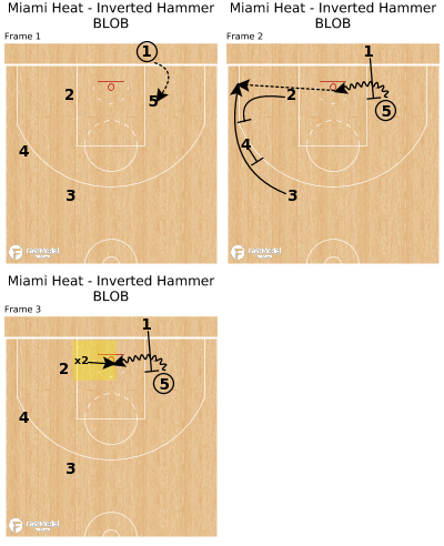 Basketball Play - Miami Heat - Inverted Hammer BLOB