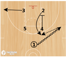 Basketball Play - Portland Zipper Baseline Stagger