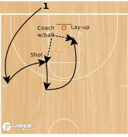 Basketball Play - Warrior Drills: Banana Run