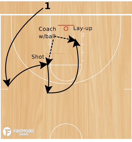 Basketball Play - Warrior Drills: Banana Run