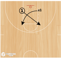 Basketball Play - 1 v 1 Roll Closeout