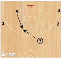 Basketball Play - HANDOFF INTO PITCH