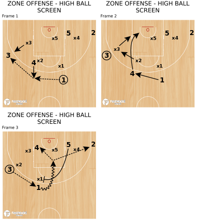 Basketball Play - ZONE OFFENSE - HIGH BALL SCREEN