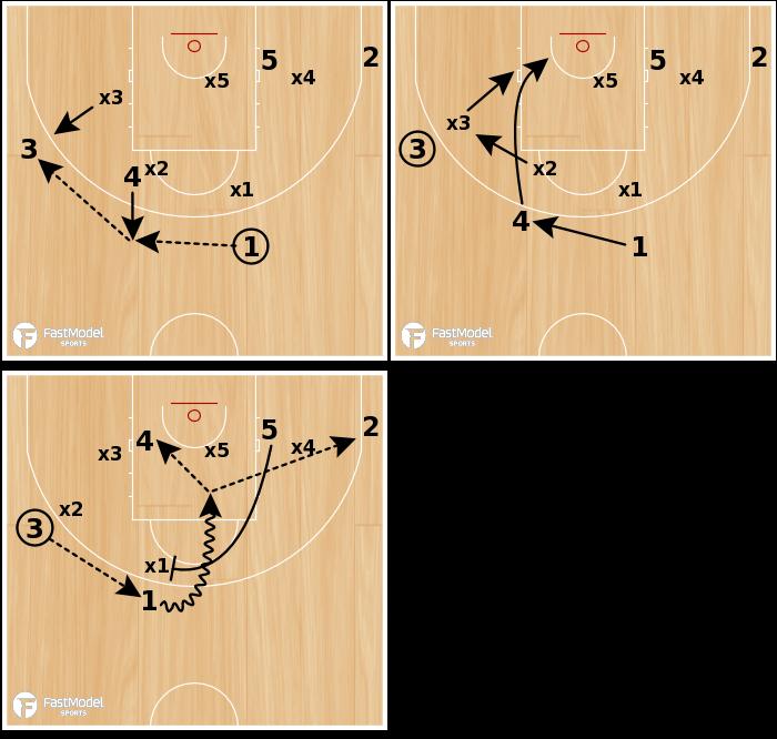 Basketball Play - ZONE OFFENSE - HIGH BALL SCREEN