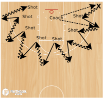 Basketball Play - Warrior Drills: Catch-Drive-Shoot