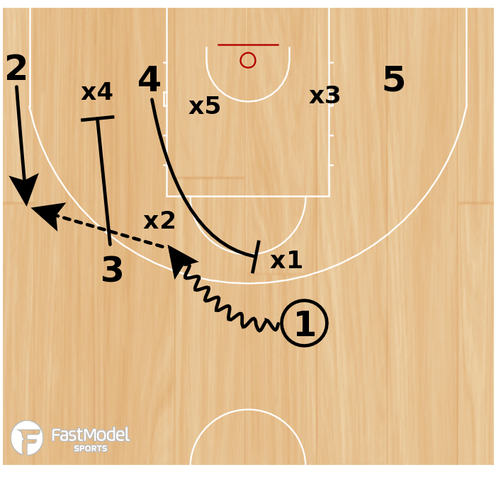 Basketball Play - ZONE OFFENSE - QUICK 3