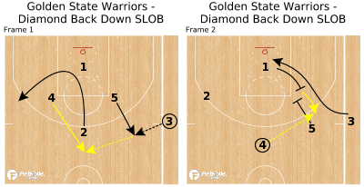 Basketball Play - Golden State Warriors - Diamond Back Down SLOB