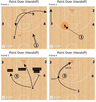 Basketball Play - Point Over (Handoff)