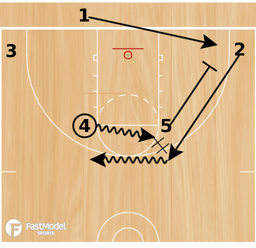 Basketball Play - Davidson 4 Low Handoff BLOB