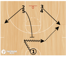 Basketball Play - Butler Stack Screen the Screener