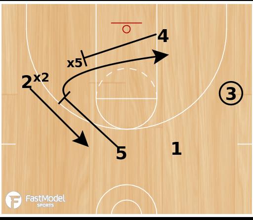 Basketball Play - Butler Stack Screen the Screener