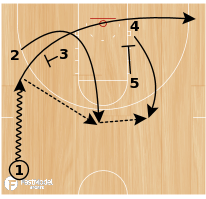 Basketball Play - Play of the Day 05-19-2011: 3 Zipper Down