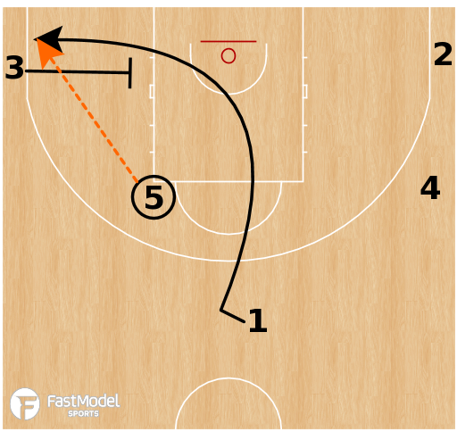 Basketball Play - Point Middle