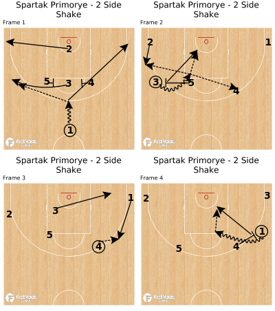 Basketball Play - Spartak Primorye - 2 Side Shake