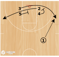 Basketball Play - Double Swing
