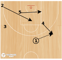 Basketball Play - Screen the Screener - Need 3