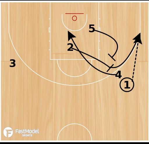 Basketball Play - Screen the Screener - Need 3