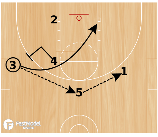 Basketball Play - American Univ. 1-4 Stagger