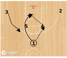 Basketball Play - Wisky Horns Quick Hitter
