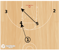 Basketball Play - Horns 1-4 Screen (2 plays)
