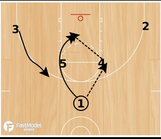 Basketball Play - Horns 1-4 Screen (2 plays)