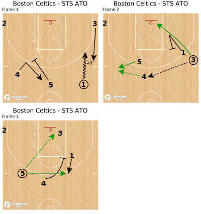 Basketball Play - Boston Celtics - STS ATO
