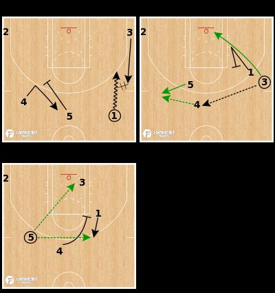 Basketball Play - Boston Celtics - STS ATO