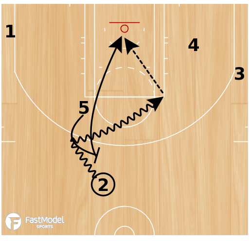Basketball Play - Play of the Day 05-20-2011: Line Thumb
