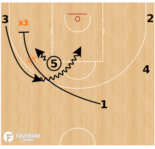 "Basketball Play - Point Over ""Chicago"""
