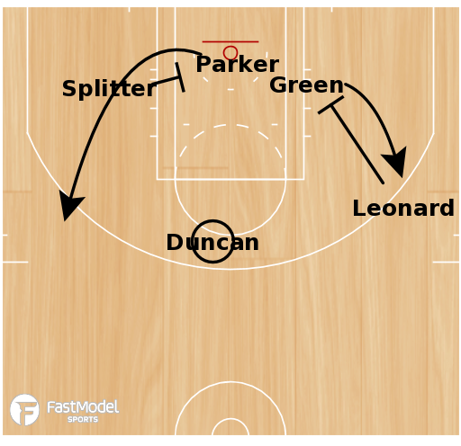 Basketball Play - Floppy DHO Action