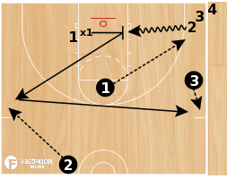 Basketball Play - VCU Hustle Drill