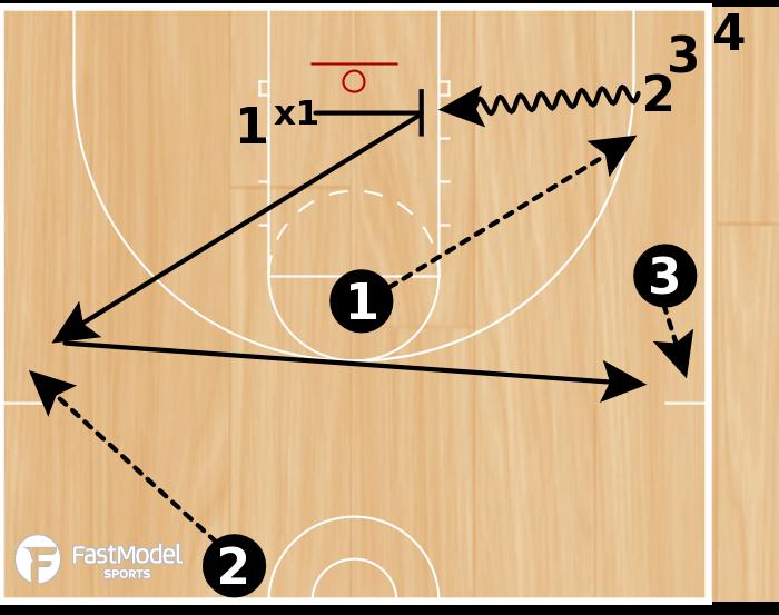 Basketball Play - VCU Hustle Drill