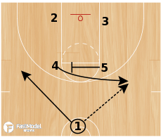 Basketball Play - UNC Screen the Screener