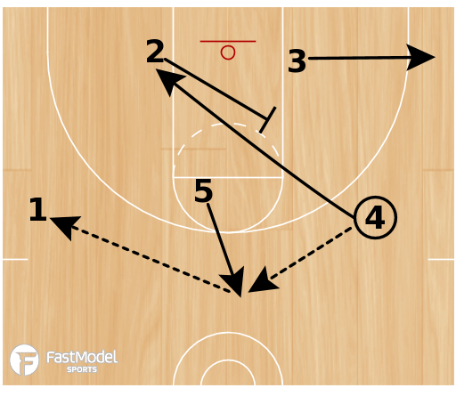 Basketball Play - UNC Screen the Screener