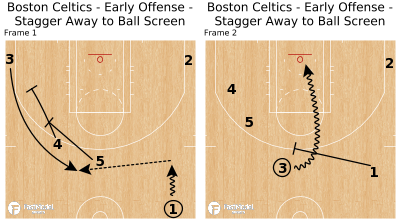 Basketball Play - Boston Celtics - Early Offense - Stagger Away to Ball Screen
