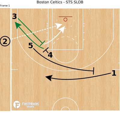 Basketball Play - Boston Celtics - STS SLOB