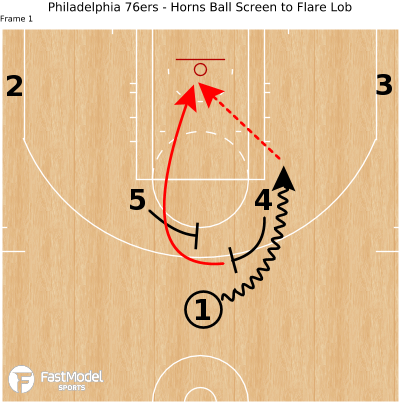 Basketball Play - Philadelphia 76ers - Horns Ball Screen to Flare Lob