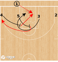 Basketball Play - Philadelphia 76ers - 4 Low Screen and Slip BLOB