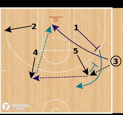 Basketball Play - Charlotte Hornets - Box Back Screen SLOB