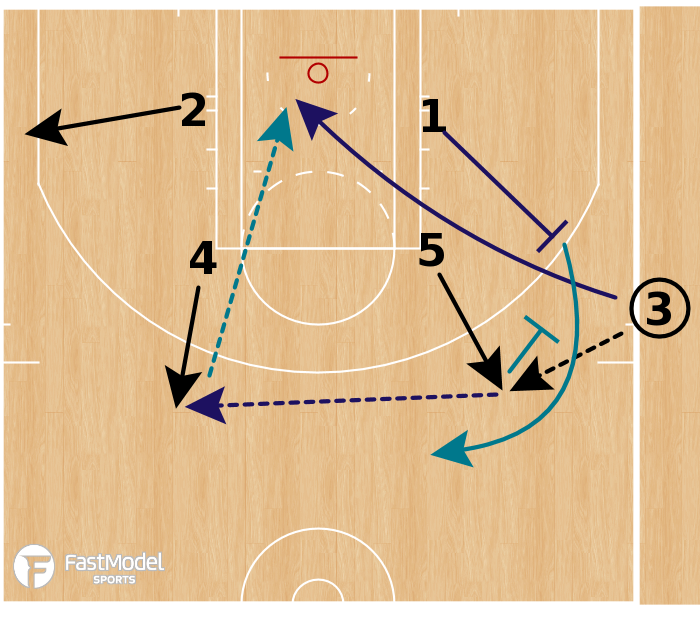 Basketball Play - Charlotte Hornets - Box Back Screen SLOB