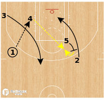 Basketball Play - Golden State Warriors - Post Split