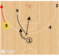 "Basketball Play - Pick and Roll Offense: ""The Other 3"""