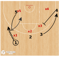 Basketball Play - Panathinakos - Step Up Misdirection 3