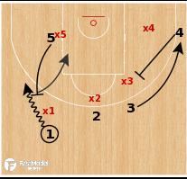 Basketball Play - Panathinakos - Step Up Misdirection 3