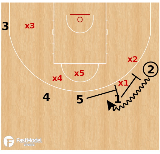 Basketball Play - Olympiacos - Transition Double Drag